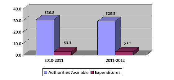 Column chart showing 2011-2012 first quarter authorities available compared to expenditures (in $millions)