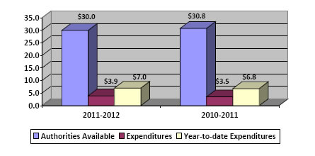 Column chart showing 2011-2012 second quarter authorities available compared to expenditures (in $millions)