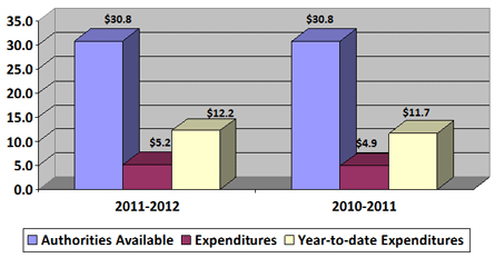 Column chart showing 2011-2012 third quarter authorities available compared to expenditures (in $millions)