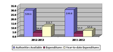 Column chart showing 2012-2013 second quarter authorities available compared to expenditures (in $millions)