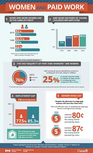 Infographic:  Women and Paid Work - thumbnail